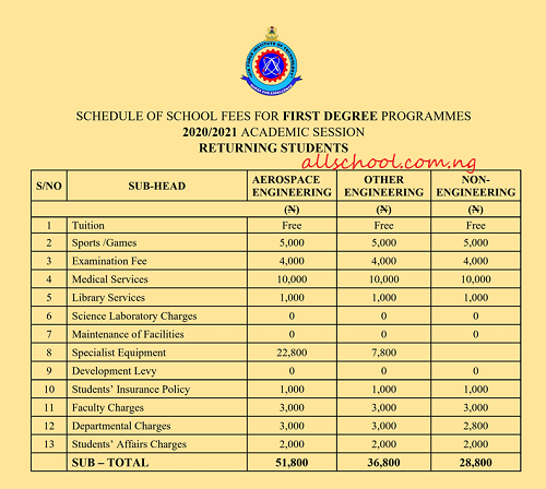 AFIT Degree School Fees for returning students